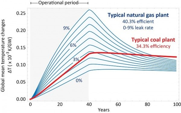A comparison of temperature increases between the typical natural gas plant and the typical coal plant, courtesy of Ken Caldeira.