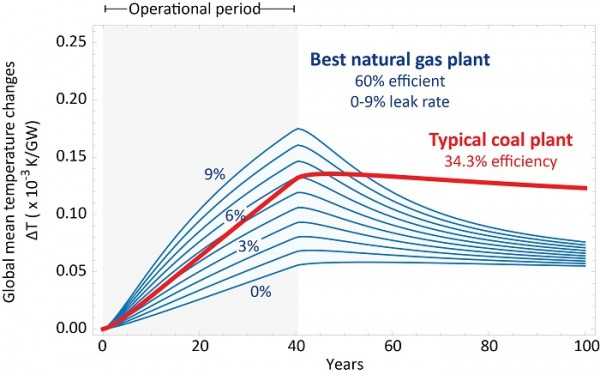 A comparison of temperature increases between the best natural gas plant and the typical coal plant, courtesy of Ken Caldeira.