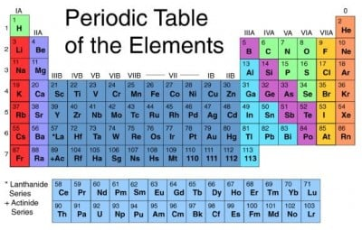 Periodic Table of Elements. Massive stars can fuse elements up to Iron (Fe), atomic number 26. Elements with atomic numbers 27 through 92 are produced in the aftermath of a massive star's core collapse.