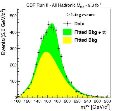 The black dots plot the distribution of the reconstructed top mass for events containing one or more b-tags. The distribution is compared to the expected yield for background and signal events, normalized to the best fit.