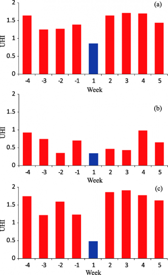 Weekly means of the UHI effects during day −28 to day +35 averaged over the period of 1992–2006 in Harbin City: (a) DTmean, (b) DTmax, and (c) DTmin. The CNY week is denoted as week +1, one week before as week −1, one week after as week +2, and so on. (Image by IAP)