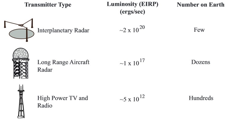 Terrestrial analogs of artificial extraterrestrial radio sources, including the pseudo-luminosity, as expressed by the equivalent isotropically radiated power (EIRP) and the approximate number of such transmitters present on Earth. Image courtesy of the researchers.