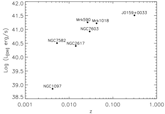 """Comparison of luminosity as a function of redshift for """"changing-look"""" AGNs that have transitioned from/to a pure Type 1 state to/from a Type 1.8-2 state. As this plot illustrates, J0159+0033 is the most distant and luminous changing-lo ok AGN yet discovered. Image courtesy of the researchers."""