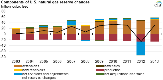 Source: U.S. Energy Information Administration, U.S. Crude Oil and Natural Gas Proved Reserves