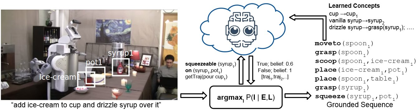 Grounding a natural language sentence for a given environment requires several pieces of knowledge. Robot should know the appearance of each object, it should know the affordances and possible action related to each object and it should know the trajectories and manipulation features of those actions. These are all translated as queries to the RoboBrain graph. Image courtesy of the researchers.