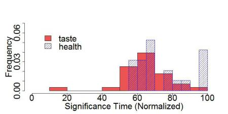 The graph shows range of individual estimates of the earliest time at which taste (in red) and health (in blue) began to register in the individual's decision making process. Credit: Nicolette Sullivan/Caltech