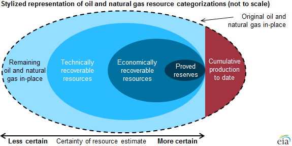 Source: U.S. Energy Information Administration. Note: Resource categories are not drawn to scale relative to the actual size of each resource category. The graphic shown above is applicable only to oil and natural gas resources.
