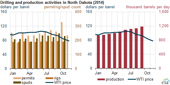 Source: North Dakota Department of Mineral Resources, Bloomberg
