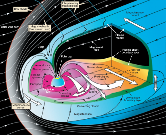 Illustration of the Earth's magnetosphere showing it complexity. The Theta Aurora are now confidently linked to magnetic reconnection events in the lobes of the magnetotail. (Credit: NASA)