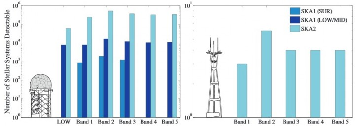 The number of stars in the solar neighborhood from which narrow-band emission would be detectable at two luminosity levels (on the left: for luminosities similar to our terrestrial aircraft radars; on the right: for luminosities similar to terrestrial TV/radio-like signals