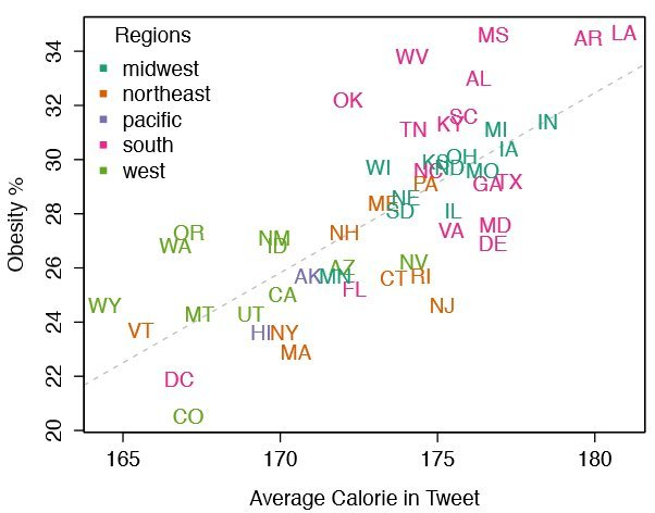 Caloric value of foods mentioned in tweets versus obesity rates. Image courtesy of the researchers.