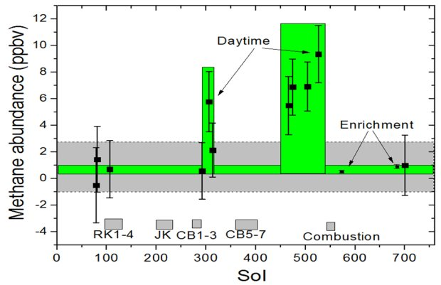 This graphic shows tenfold spiking in the abundance of methane in the Martian atmosphere surrounding NASA's Curiosity Mars rover, as detected by a series of measurements made with the Tunable Laser Spectrometer instrument in the rover's Sample Analysis at Mars laboratory suite. Image Credit: NASA/JPL-Caltech