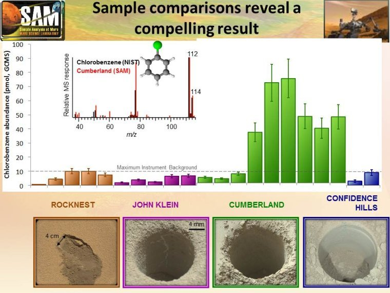 """This graphic offers comparisons between the amount of an organic chemical named chlorobenzene detected in the """"Cumberland"""" rock sample and amounts of it in samples from three other Martian surface targets analyzed by NASA's Curiosity Mars rover. Image Credit: NASA/JPL-Caltech"""