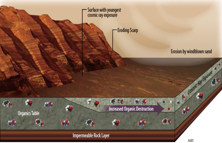 This illustration portrays some of the reasons why finding organic chemicals on Mars is challenging. Whatever organic chemicals may be produced on Mars or delivered to Mars face several possible modes of being transformed or destroyed. Image Credit: NASA/JPL-Caltech