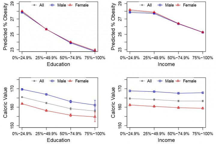 Average predicted percent obesity and average caloric value of tweets of four quartiles divided by education (Bachelor degree attainment, and income level), with 95% confidence intervals. Image courtesy of the researchers.