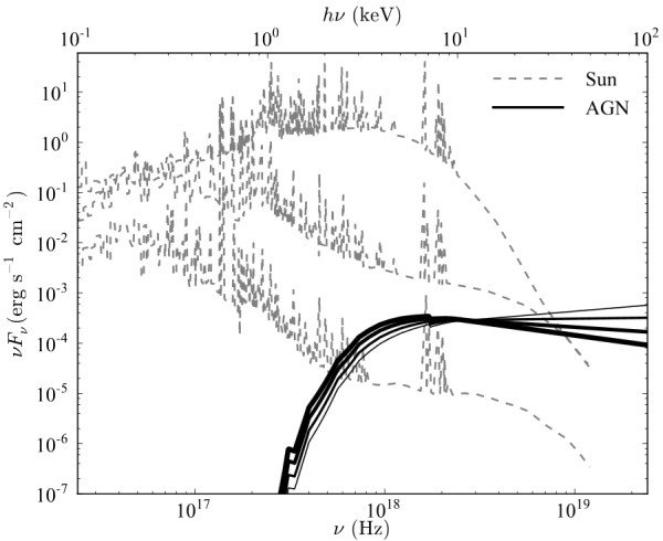 X-ray irradiances on Earth from different sources. The four solid lines show the irradiances from the AGN in the Galactic Center, and the increasing thickness corresponds to a increase of luminosity. The three dashed curves are for the sun (Peres et al. 2000), and from top to bottom correspond to the irradiances of an X-class solar flare, the maximum state during the solar cycle, and the state during solar minimum. Image courtesy of the researchers.