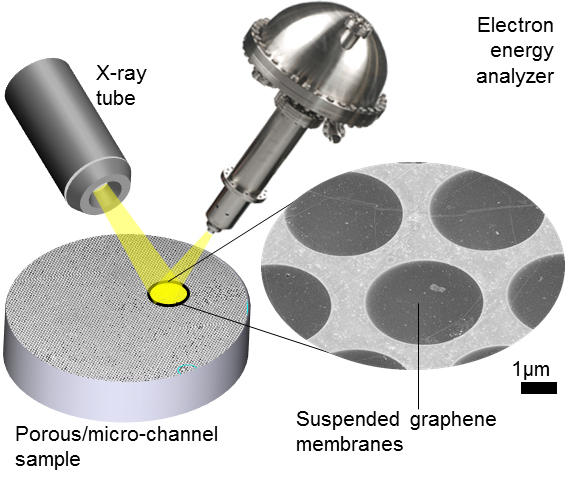 Drawing shows the set-up for an X-ray photoelectron spectroscopy instrument incorporating suspended, electron-transparent graphene membranes—or windows—that separate the sample from the high-vacuum detection system. Credit: NIST