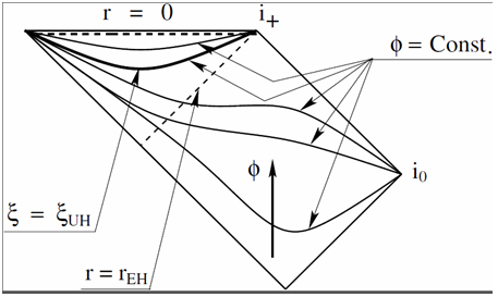 The foliation of the timelike hypersurfaces on which the khronon phi becomes a constant, and the location of the universal horizon xi = xi_{UH}. The khronon defines globally an absolute time, and the trajectory of a particle is always along the increasing direction of phi. Thus, once it cross the horizon, the particle move toward the singularity r = 0 and reaches it within a finite proper time. Anzhong Wang, anzhong_wang@baylor.edu, and the paper can be found in the International Journal of Modern Physics D, via this link.