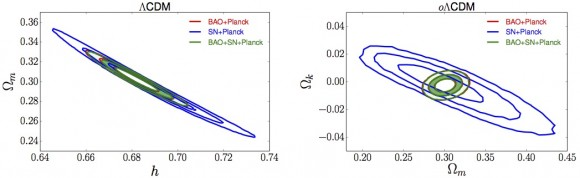 Cosmological constraints on the Hubble parameter h, matter density Ωm, and curvature parameter Ωk from BOSS's baryon acoustic oscillations (BAO) combined with supernovae (SN) and Planck results. (Courtesy: Aubourg et al. 2014)