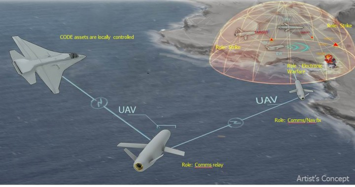 DARPA's Collaborative Operations in Denied Environment (CODE) program aims to develop algorithms and software that would extend the mission capabilities of existing unmanned aircraft systems (UAS) well beyond the current state of the art, with the goal of improving U.S. forces' ability to conduct operations in denied or contested airspace. CODE would enable mixed teams of unmanned aircraft to find targets and engage them as appropriate under established rules of engagement, leverage nearby CODE-enabled systems with minimal supervision, and adapt to situations due to attrition of friendly forces or the emergence of unanticipated threats—all under the command of a single human mission supervisor. CODE envisions improvements that would help transform UAS operations from requiring multiple people to operate a single UAS to having one person able to oversee six or more unmanned vehicles simultaneously.