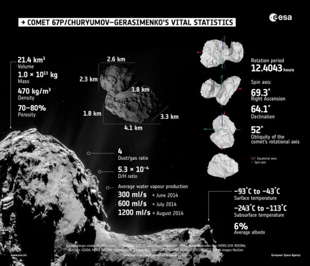 Summary of properties of Comet 67P/Churyumov–Gerasimenko, as determined by Rosetta's instruments during the first few months of its comet encounter. The full range of values are presented and discussed in a series of papers published in the 23 January 2015 issue of the journal Science. Credits for individual results: Shape model, rotation properties, volume and porosity: OSIRIS Mass: RSI Density: RSI/OSIRIS Dust/Gas ratio: GIADA, MIRO and ROSINA D/H ratio: ROSINA Surface temperature: VIRTIS Subsurface temperature and water vapour production rate: MIRO Albedo: OSIRIS and VIRTIS Comet images: NavCam
