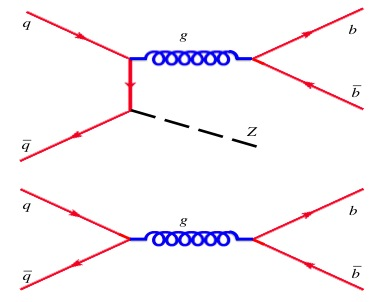 Above, one of several ways to create a Z along with a bottom quark-antiquark pair. The initial quark and antiquark on the left are partons in the proton antiproton collisions of the Tevatron. Below, a similar process but without the Z. Because the Z is so massive, the gluon, shown in bright blue, will have different energy and momenta in the two cases.