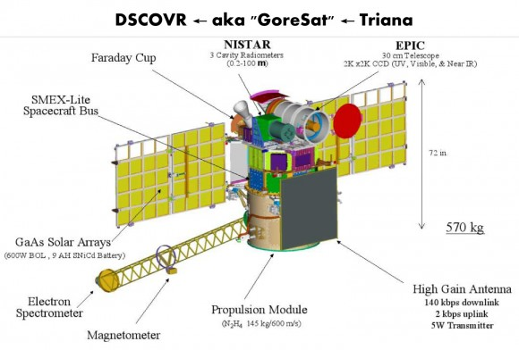 DSCOVR's instrument payload, low-cost (~$250M) and scientific objectives stand in contrast to the 12 years of political limbo that the mission withstood. (Image Credit: NASA)