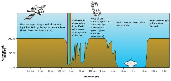 "Earth's atmosphere blocks a good portion of light's diversity from reaching the ground, the reason we launch rockets and orbiting telescopes into space. Large professional telescopes are often built on mountain tops above much of the denser, lower atmosphere. This expands the viewing ""window"" into the infrared. Credit: NASA"