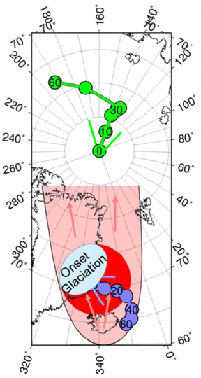 Schematic representation of the processes which preceded the glaciation in East Greenland. A: About 60 million years ago, the lithosphere was thinned by the Iceland Plume (red circle). During more recent times, plume material flowed northward (pink arrows) and lifted up the thinned lithosphere. B: Through tectonic plate motion Greenland was transported northward (dark blue; position from 60 million years ago until present-day). C: Through true polar wander (green arrow) the Earth axis shifted, bringing Greenland even closer to the North pole (Figure by B. Steinberger, GFZ).