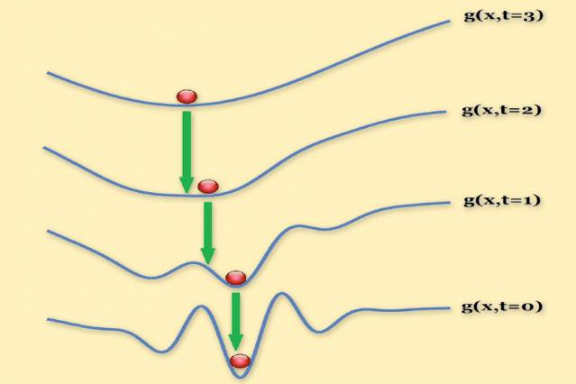 This sequence of graphs illustrates the application of the researchers' technique to a real-world computer vision problem. The solution to each successive problem (red balls) is used to initialize (green arrows) the search for a solution to the next. Courtesy of the researchers