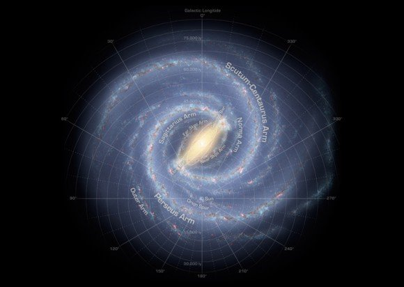 This annotated artist's conception illustrates our current understanding of the structure of the Milky Way galaxy. Image Credit: NASA
