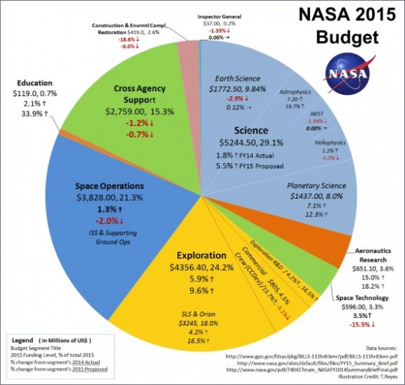 The NASA 2015 budget passed on December 13, 2014, as part of the Continuing Resolution & Omnibus Bill (HR 83). Each  chart segment lists the allocated funds, the percent of the total budget, the percent change relative to NASA's 2014 budget and percent change relative to the 2015 White House budget request. (Credit: T.Reyes)