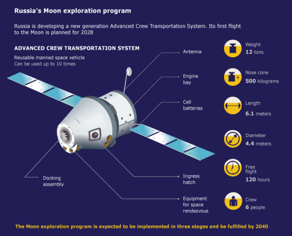 The Advanced Crew Transportation System, a next-generation reusable craft intended for a Russian lunar mission in 2028. Credit: TASS