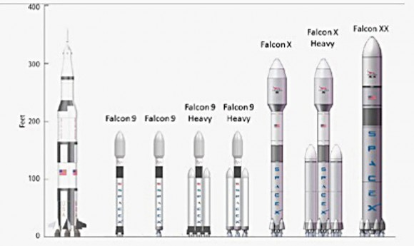 The future line-up of Falcon rockets is compared to the famous NASA Saturn V. The first Falcon Heavy launch is planned for 2015. Raptor engines may replace and upgrade Heavy then lead to Falcon X, Falcon X Heavy and Falcon XX. The Falcon X 1st stage would have half the thrust of a Saturn V, Falcon X Heavy and XX would exceed a Saturn V's thrust by nearly 50%. (Illustration Credit: SpaceX, 2010)