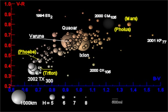 Illustration of color distribution of the trans-Neptunian objects. The horizontal axis represents the difference in intensity between visual (green & yellow) and blue of the object, while the vertical axis is the difference between visual and red. The distribution indicates how TNOs share a common origin and physical makeup, as well as common weathering in space. Yellow objects serve as reference: Neptune's moon Triton, Saturn's moon Phoebe, centaur Pholus, and the planet Mars. The object's color represents the hue of the object. The size of the objects are relative – the larger objects are more accurate estimates, while smaller objects are simply based on absolute magnitude. (Credit: Wikimedia, Eurocommuter)