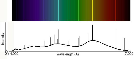 A simple example of an atomic spectrum, showing emission lines at particular wavelengths. Broad humps correspond to brighter emission lines, while lines that arise from narrow, lower-intensity emissions appear dimmer. Credit: NASA