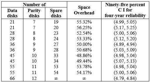 Four-year survival rates and space overheads of two-dimensional self-repairing disk arrays. Image courtesy of the researchers.