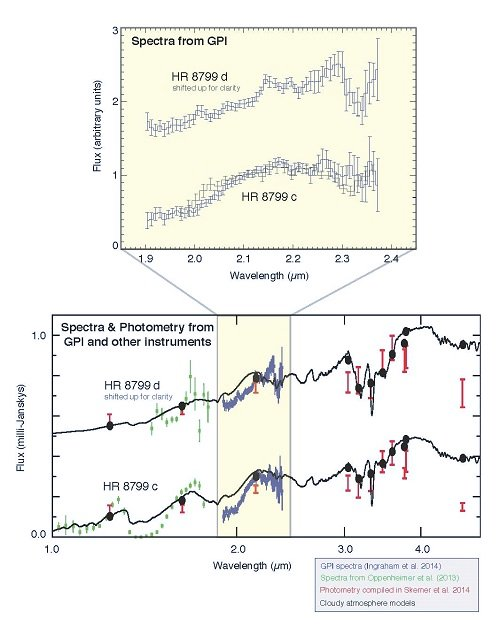 Figure 2. GPI spectroscopy of planets c and d in the HR 8799 system. While earlier work showed that the planets have similar overall brightness and colors, these newly-measured spectra show surprisingly large differences. The spectrum of planet d increases smoothly from 1.9-2.2 microns while planet c's spectrum shows a sharper kink upwards just beyond 2 microns. These new GPI results indicate that these similar-mass and equal-age planets nonetheless have significant differences in atmospheric properties, for in-stance more open spaces between patchy cloud cover on planet c versus uniform cloud cover on planet d, or perhaps differences in atmospheric chemistry. These data are helping refine and improve a new generation of atmospheric models to explain these effects. Image credit: Patrick Ingraham (Stanford University), Mark Marley (NASA Ames), Didier Saumon (Los Alamos National Laboratory) and the GPI Team.