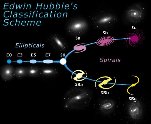 Galaxies are very important fundamental building blocks of the Universe. Some are simple, while others are very complex in structure. As one of the first steps towards a coherent theory of galaxy evolution, the American astronomer Edwin Hubble, developed a classification scheme of galaxies in 1926. Although this scheme, also known as the Hubble tuning fork diagram, is now considered somewhat too simple, the basic ideas still hold. The diagram is roughly divided into two parts: elliptical galaxies (ellipticals) and spiral galaxies (spirals).