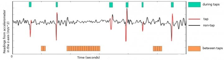 HMOG features extracted during and between taps. The figure shows a sample of readings from the z-axis of accelerometer in sitting condition. Image courtesy of the researchers.