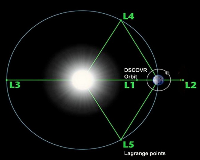 Diagram of the 5 Lagrange Points associated with the sun-Earth system. In this image NASA's WMAP orbits around L2. Image is not to scale. Image Credit: NASA / WMAP Science Team