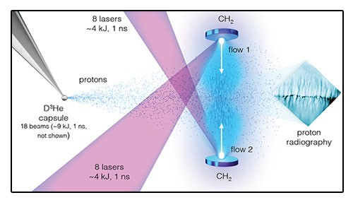 Counter-streaming plasma flows are generated using several laser beams to heat opposing plastic disks. A separate set of beams directly implodes a glass capsule containing deuterium and helium gas. The implosion generates a burst of protons that stream through the plasma flows and are deflected by electric and magnetic fields before reaching a detector plate, effectively recording the pattern of fields in the system.