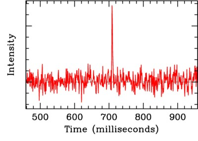 The intensity profile of the fast radio burst, showing how quickly it evolved in time, last only a few milliseconds. Before and after the burst, only noise from the sky was detected. (Credit: Swinburne Astronomy Productions)