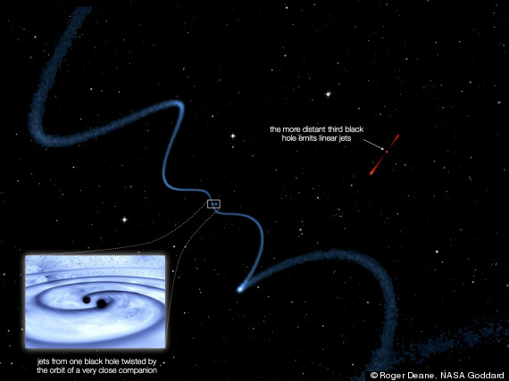 Two closely orbiting black holes in a galaxy about 4.2 billion light-years from Earth emit wavy jets while the third black hole in the trio is more distant, emitting linear jets.