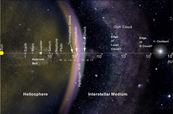 The layout of the Solar System, including the Oort Cloud, which lies 50,000 AU from our Sun. Credit: NASA