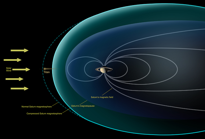 This diagram depicts conditions observed by NASA's Cassini spacecraft during a flyby in Dec. 2013, when Saturn's magnetosphere was highly compressed, exposing Titan to the full force of the solar wind. Image Credit: NASA/JPL-Caltech