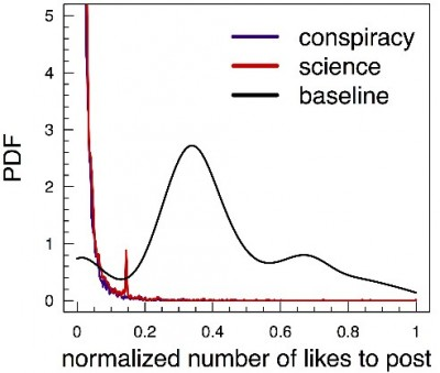 Distribution of number of likes to posts. Probability for a post to have comments is very different when comparing pages promoting a diverse content and a page dedicated to a highly unvaried content. Image courtesy of the researchers.