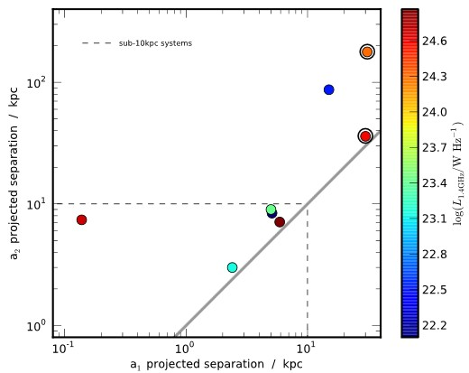 Projected separations of candidate triple active galactic nuclei. The dashed lines isolate the sub-10kpc systems, which is roughly the effective stellar radius of an elliptical galaxy. Image courtesy of the researchers.