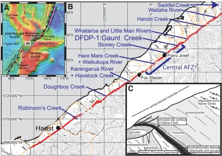 (A) Key tectonic elements of the Pacific-Australian plate boundary, including the Alpine fault through the continental South Island of New Zealand. Topography is after Sandwell and Smith (1997). White box illustrates location of B. (B) More detailed map of the Alpine fault (red line), illustrating locations mentioned in the text. Orange lines are roads; gray lines are topographic contours. (C) Composite schematic section through a typical Alpine fault oblique thrust segment, illustrating the sequence of fault rocks exposed in the hanging wall, modified after Norris and Cooper (2007). Outcrops at Stoney Creek, Hare Mare Creek/Waikukupa River, and Havelock Creek are particularly characteristic. DFDP--Deep Fault Drilling Project. Image credit: V. Toy et al., and Lithosphere