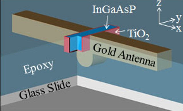 Coupling a gold antenna to a InGaAsP nanorod, isolated by TiO2 and embedded in epoxy, greatly enhanced the spontaneous light emission of the InGaAsP.